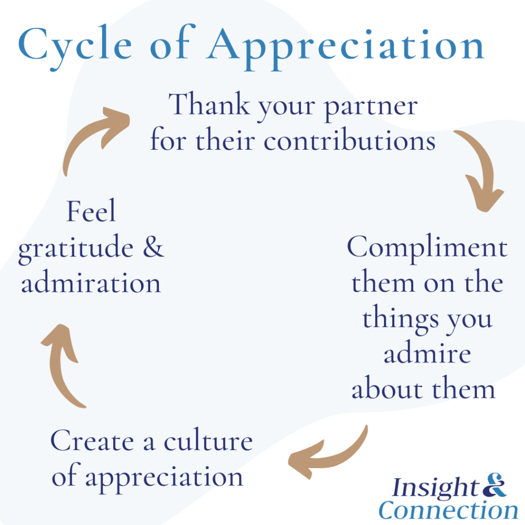 compliment partner cycle appreciation